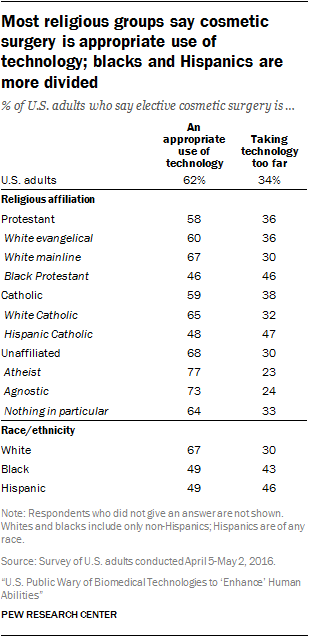 Most religious groups say cosmetic surgery is appropriate use of technology; blacks and Hispanics are more divided