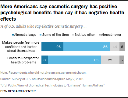 More Americans say cosmetic surgery has positive psychological benefits than say it has negative health effects
