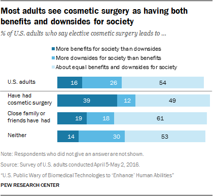 Most adults see cosmetic surgery as having both benefits and downsides for society