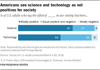 Americans see science and technology as net positives for society