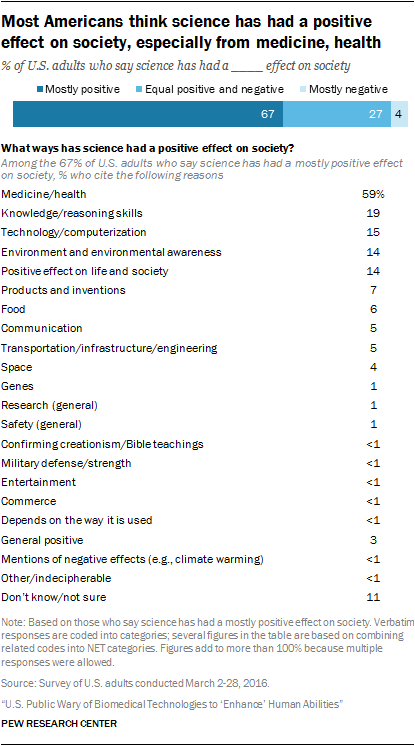 Most Americans think science has had a positive effect on society, especially from medicine, health