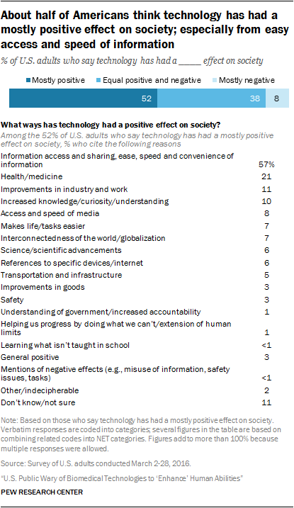 About half of Americans think technology has had a mostly positive effect on society; especially from easy access and speed of information