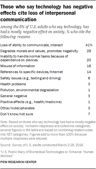 Those who say technology has negative effects cite loss of interpersonal communication