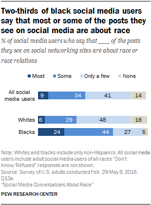 Two-thirds of black social media users say that most or some of the posts they see on social media are about race