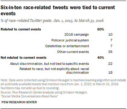 Six-in-ten race-related tweets were tied to current events