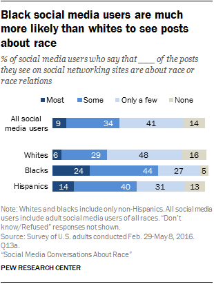 Black social media users are much more likely than whites to see posts about race