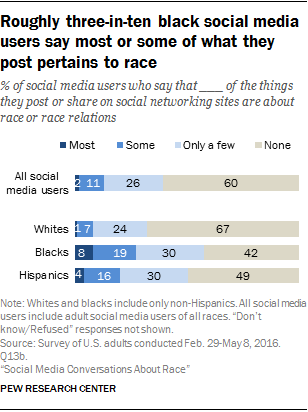 Roughly three-in-ten black social media users say most or some of what they post pertains to race