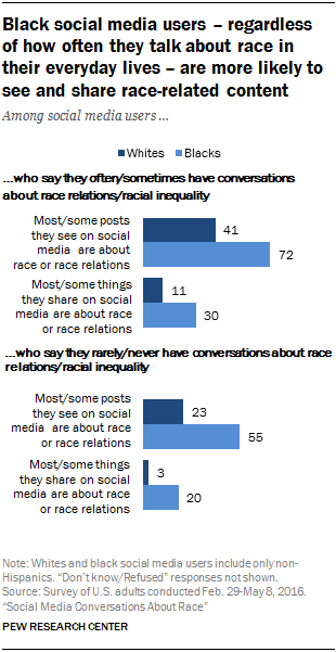 Black social media users – regardless of how often they talk about race in their everyday lives – are more likely to see and share race-related content