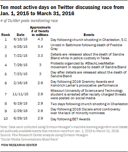 Ten most active days on Twitter discussing race from Jan. 1, 2015 to March 31, 2016