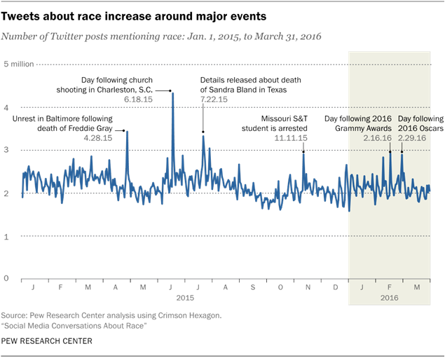 Tweets about race increase around major events