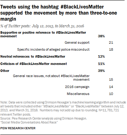 Tweets using the hashtag #BlackLivesMatter supported the movement by more than three-to-one margin