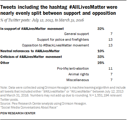 Tweets including the hashtag #AllLivesMatter were nearly evenly split between support and opposition
