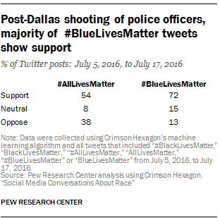 Post-Dallas shooting of police officers, majority of #BlueLivesMatter tweets show support