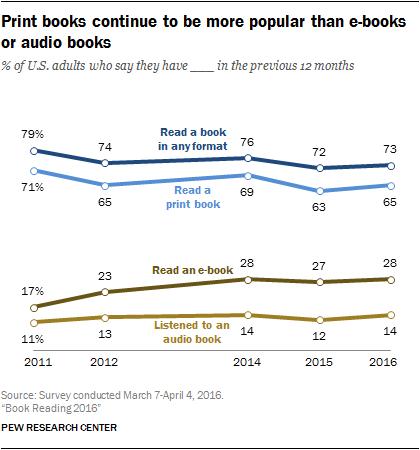 Print books continue to be more popular than e-books or audio books
