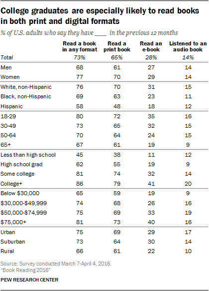 College graduates are especially likely to read books in both print and digital formats