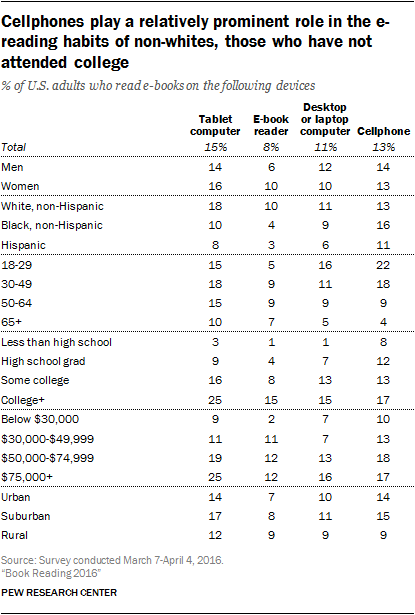 Cellphones play a relatively prominent role in the e-reading habits of non-whites, those who have not attended college