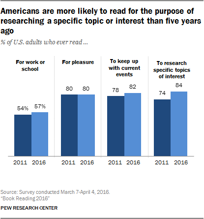 Americans are more likely to read for the purpose of researching a specific topic or interest than five years ago