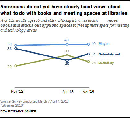 Americans do not yet have clearly fixed views about what to do with books and meeting spaces at libraries