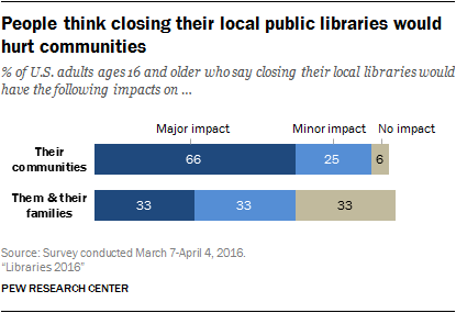People think closing their local public libraries would hurt communities