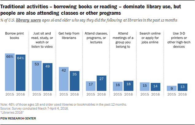 Traditional activities – borrowing books or reading – dominate library use, but people are also attending classes or other programs