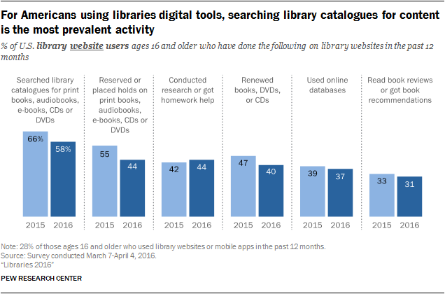 For Americans using libraries digital tools, searching library catalogues for content is the most prevalent activity