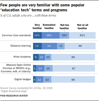 """Few people are very familiar with some popular """"education tech"""" terms and programs"""