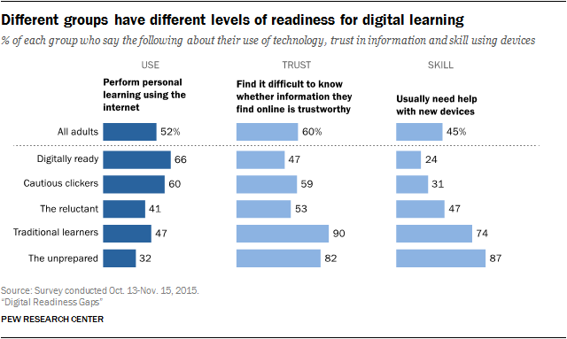 Different groups have different levels of readiness for digital learning