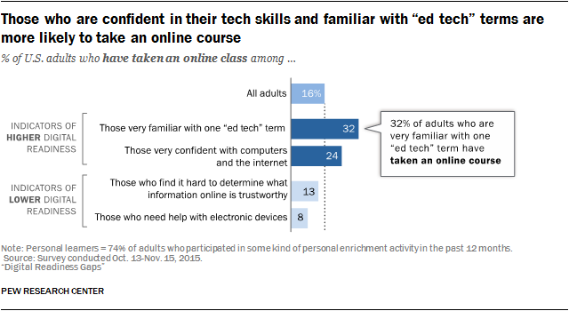"Those who are confident in their tech skills and familiar with ""ed tech"" terms are more likely to take an online course"