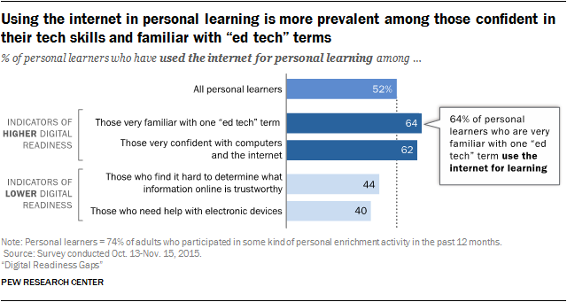 """Using the internet in personal learning is more prevalent among those confident in their tech skills and familiar with """"ed tech"""" terms"""