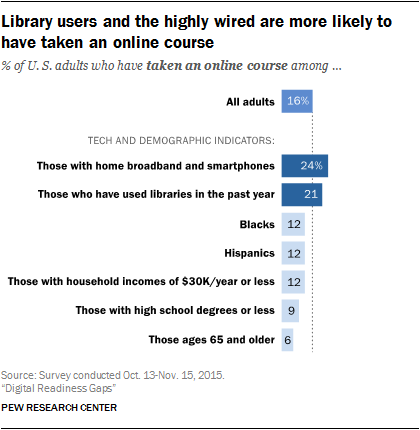 Library users and the highly wired are more likely to have taken an online course