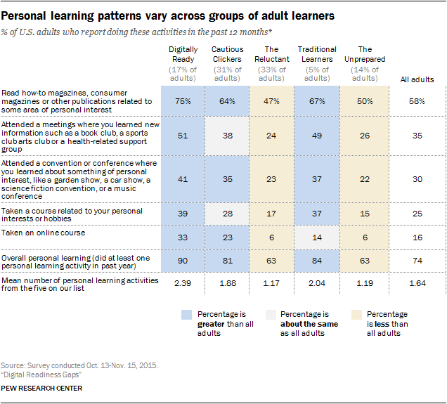Personal learning patterns vary across groups of adult learners