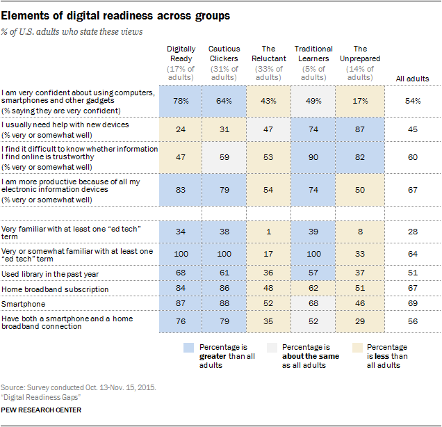 Elements of digital readiness across groups
