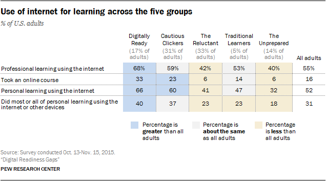 Use of internet for learning across the five groups
