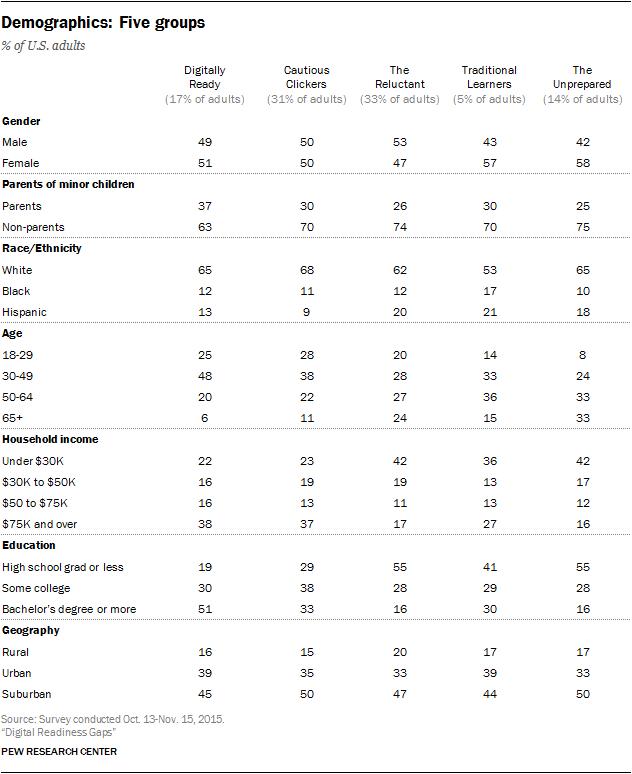 Demographics: Five groups