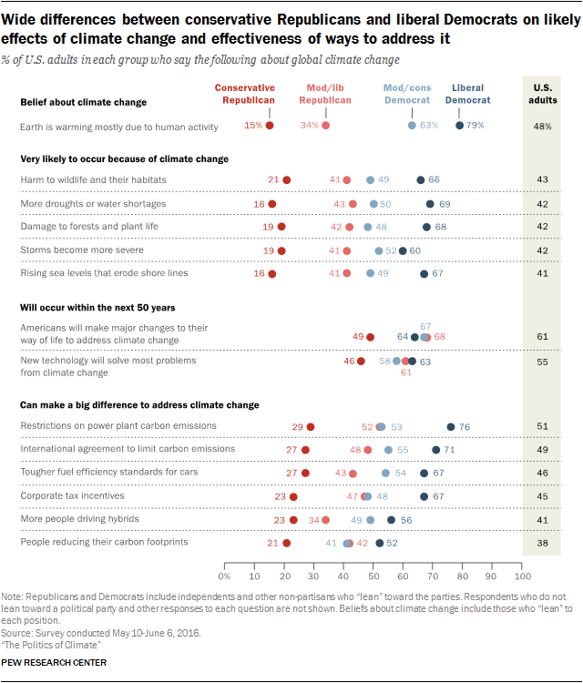 Wide differences between conservative Republicans and liberal Democrats on likely effects of climate change and effectiveness of ways to address it