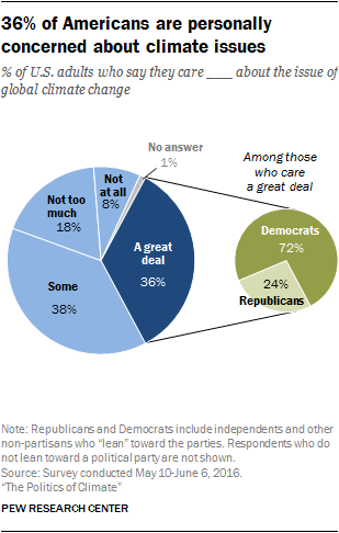 36% of Americans are personally concerned about climate issues