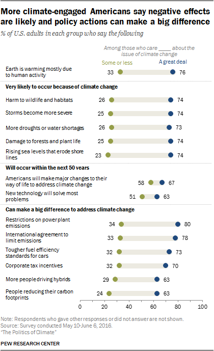 More climate-engaged Americans say negative effects are likely and policy actions can make a big difference