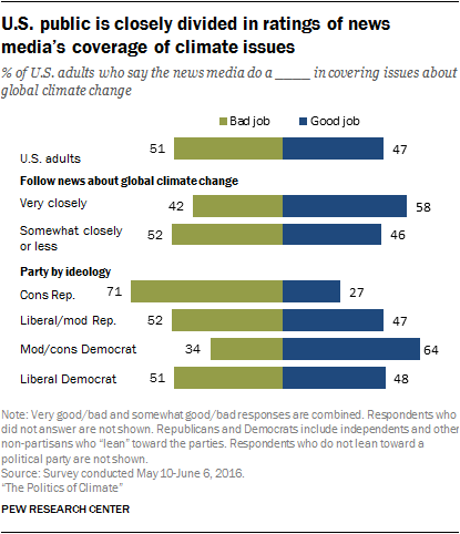 U.S. public is closely divided in ratings of news media's coverage of climate issues