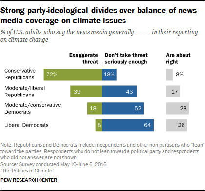 Strong party-ideological divides over balance of news media coverage on climate issues