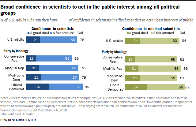 Broad confidence in scientists to act in the public interest among all political groups
