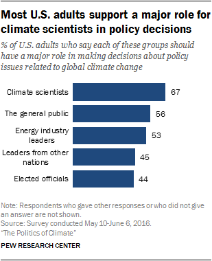 Most U.S. adults support a major role for climate scientists in policy decisions