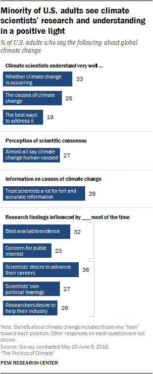 Minority of U.S. adults see climate scientists' research and understanding in a positive light