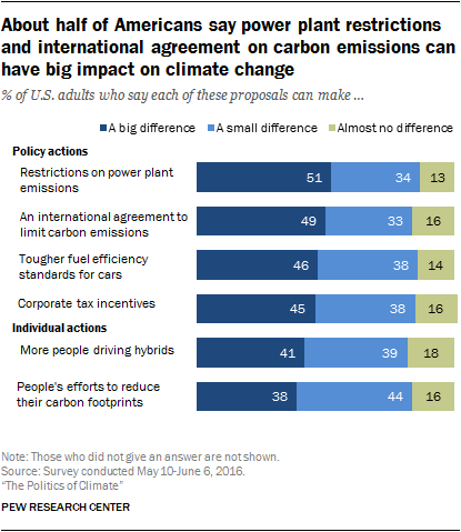About half of Americans say power plant restrictions and international agreement on carbon emissions can have big impact on climate change