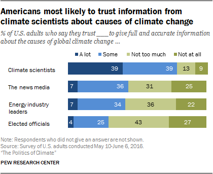Americans most likely to trust information from climate scientists about causes of climate change