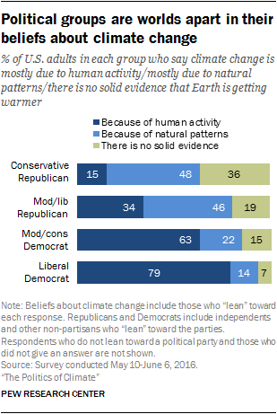 Political groups are worlds apart in their beliefs about climate change