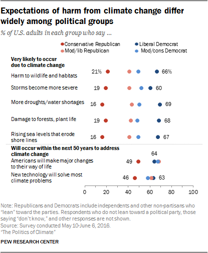 Expectations of harm from climate change differ widely among political groups
