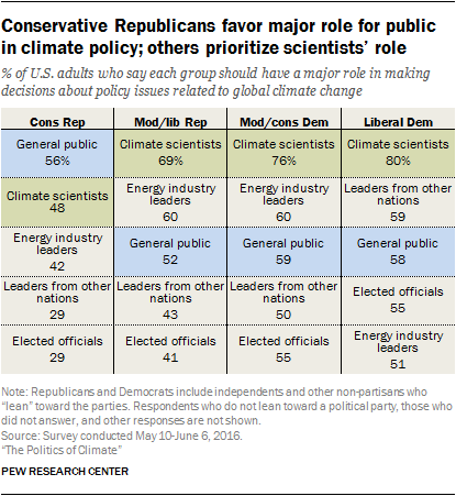 Conservative Republicans favor major role for public in climate policy; others prioritize scientists' role