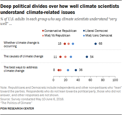 Deep political divides over how well climate scientists understand climate-related issues
