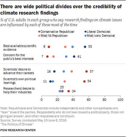 There are wide political divides over the credibility of climate research findings