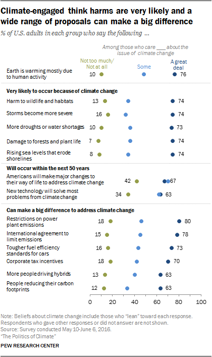 Climate-engaged think harms are very likely and a wide range of proposals can make a big difference